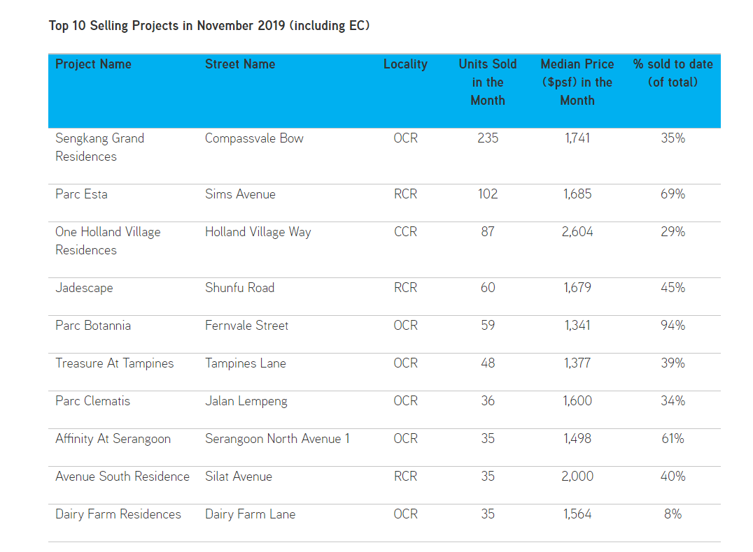 hyll-on-holland-Top-10-Selling-Condos-In-November-Colliers-International